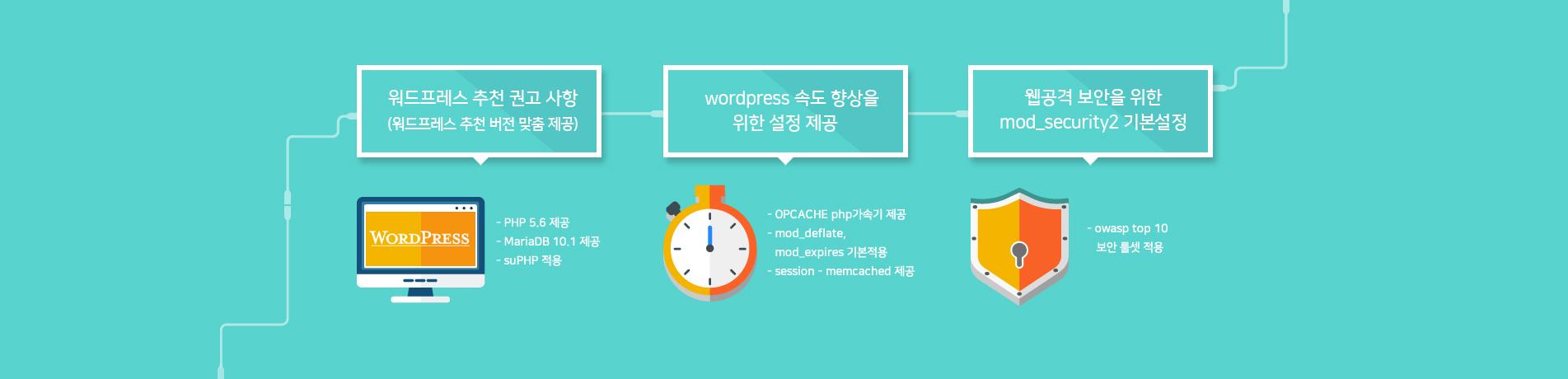 워드프레스 추천 권고사항, wordpress 속도 향상을 위한 설정 제공, 웹공격 보안을 위한 mod_security2 기본설정